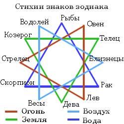 4stihii_znakov_zodiaka
